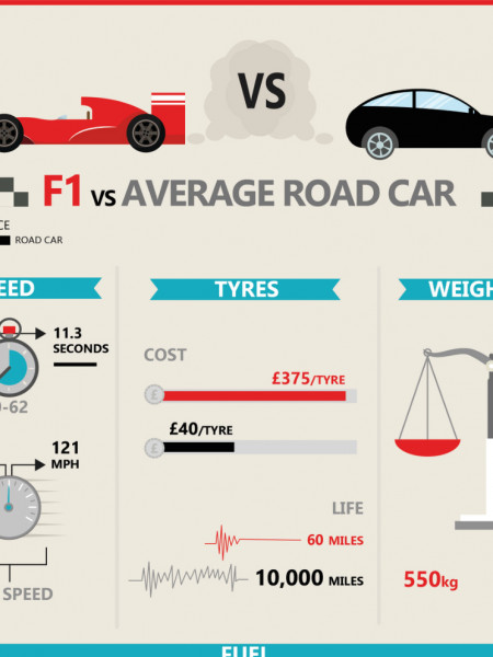 F1 Vs Road Car Infographic Infographic