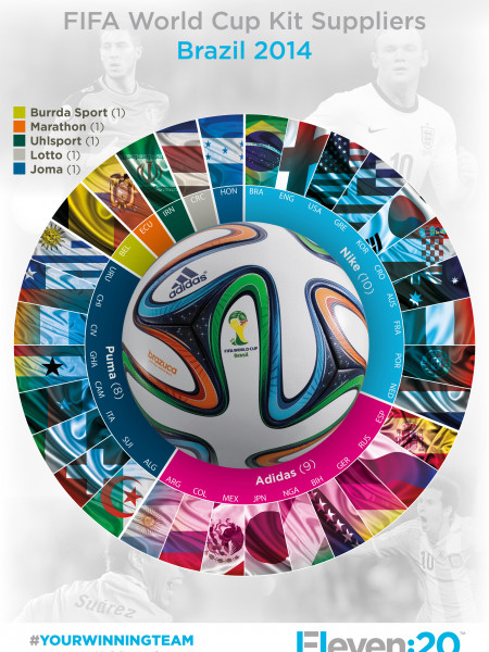 FIFA World Cup Kit Suppliers Brazil 2014 Infographic