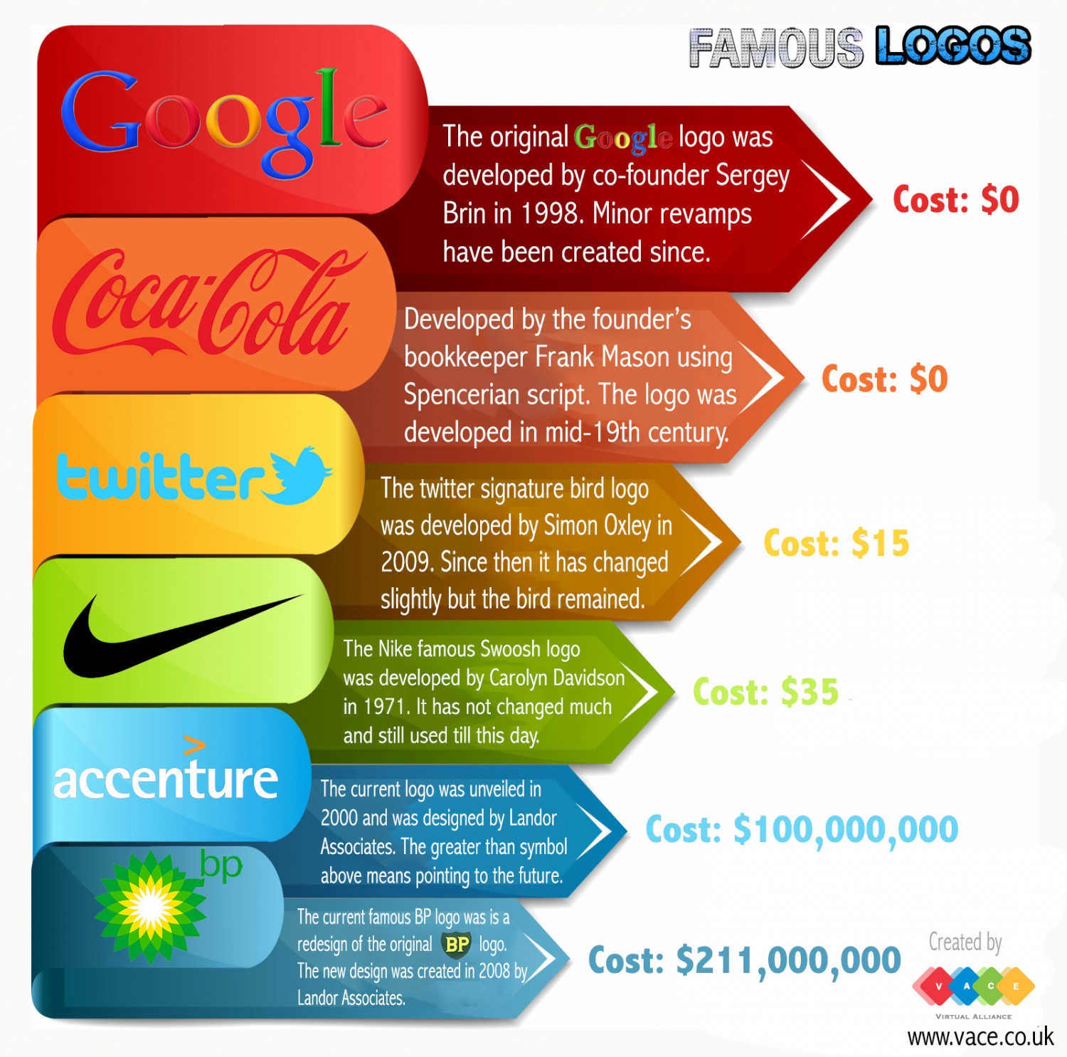 famous logos  how much did they cost
