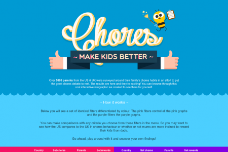 Fascinated about chores and how they effect your family? Infographic