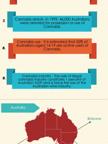 Fascinating Facts About Australia You Didn't Know  Infographic