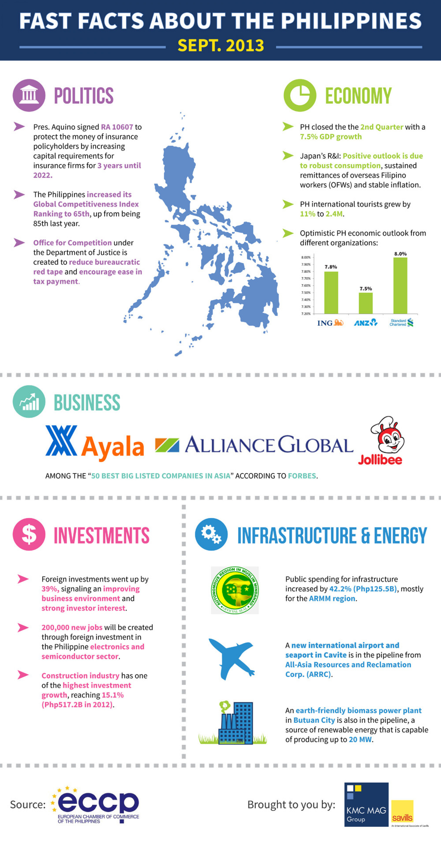 Fast Facts About the Philippines, Sept. 2013 Infographic