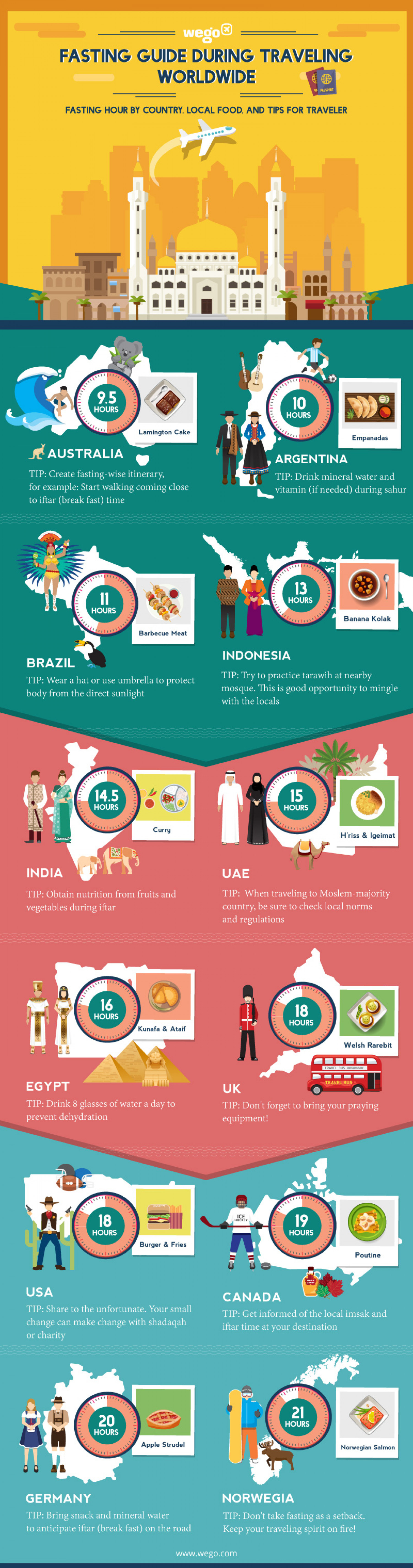 Fasting Guide During Traveling Worldwide Infographic