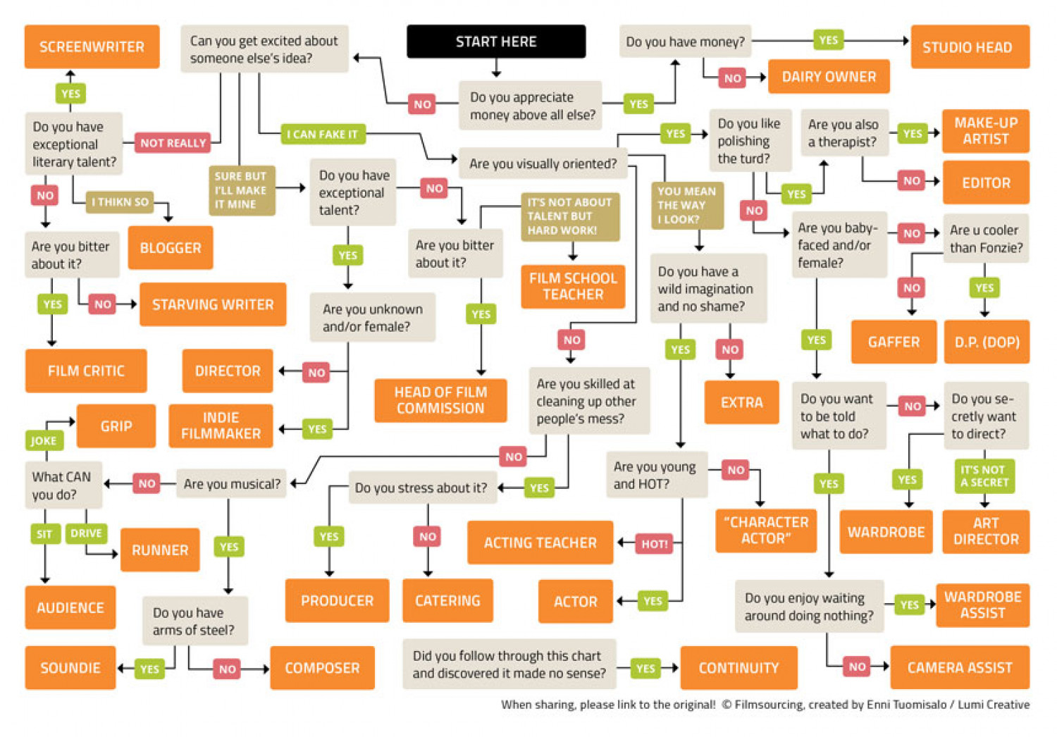 Filmmaking flowchart which job is best for you - Jabsin design ...
