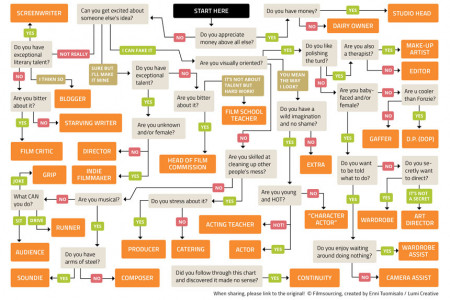 Filmmaking Flowchart: Which Job Is Best for You? Infographic