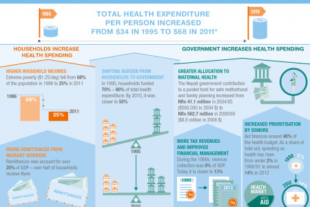 Financing better maternal health in Nepal Infographic