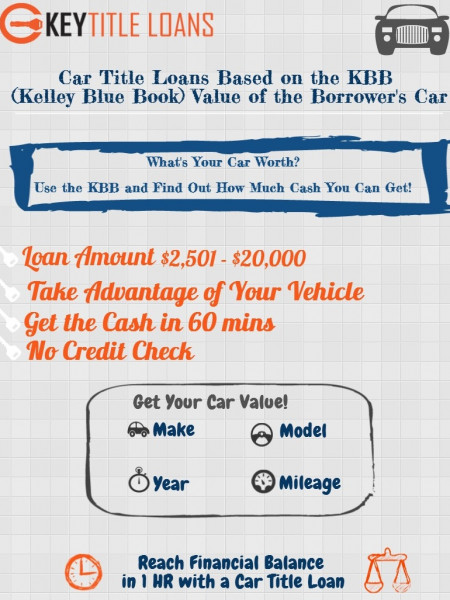 Find Out Your Car's Up to date Value! Infographic