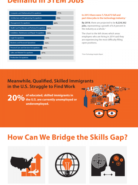 Finding Hidden Talent to Close the Skills Gap Infographic