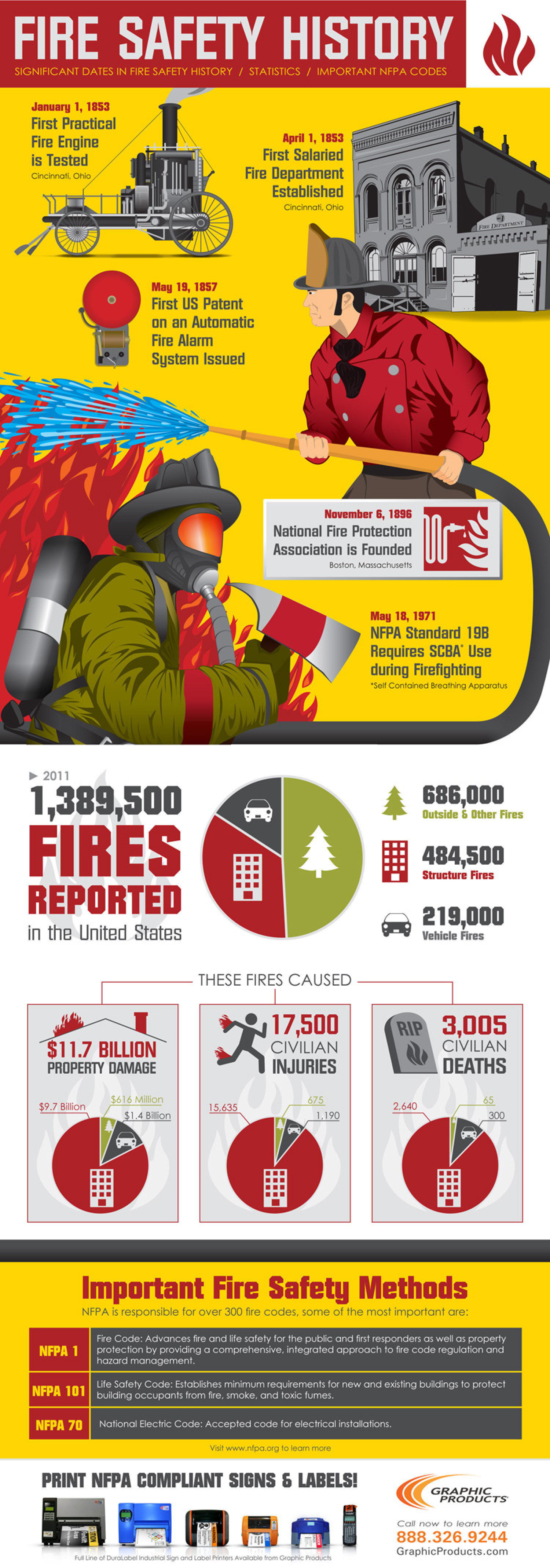 Fire Safety History Infographic