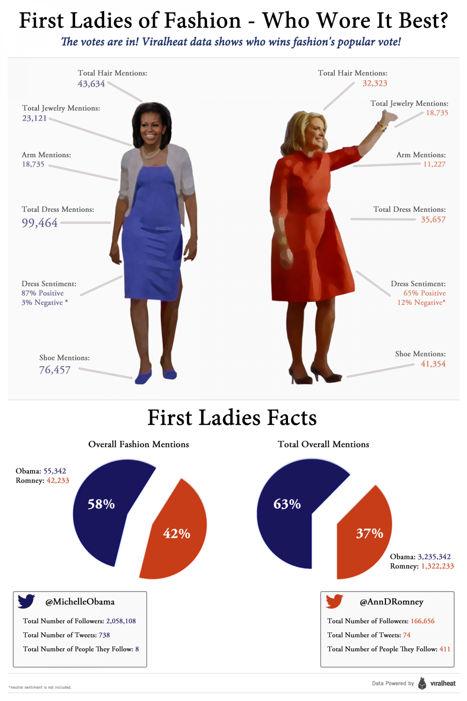 First Ladies of Fashion Infographic