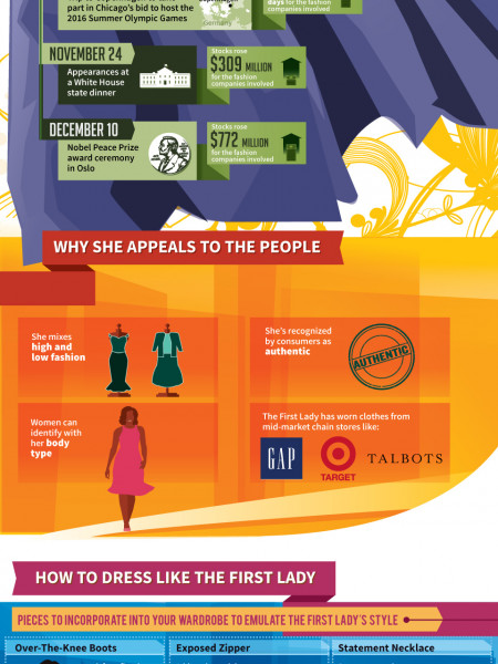 First Lady Fashion: Michelle Obama's Influence on Clothing Infographic