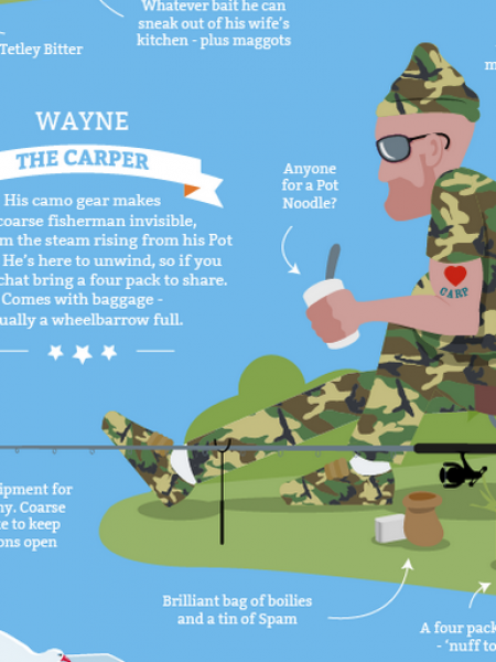 Fishermen Old and New: Which One are You? Infographic