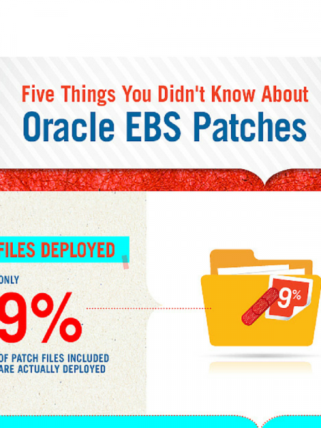 Five Things You Didn't Know About Oracle EBS Patches Infographic