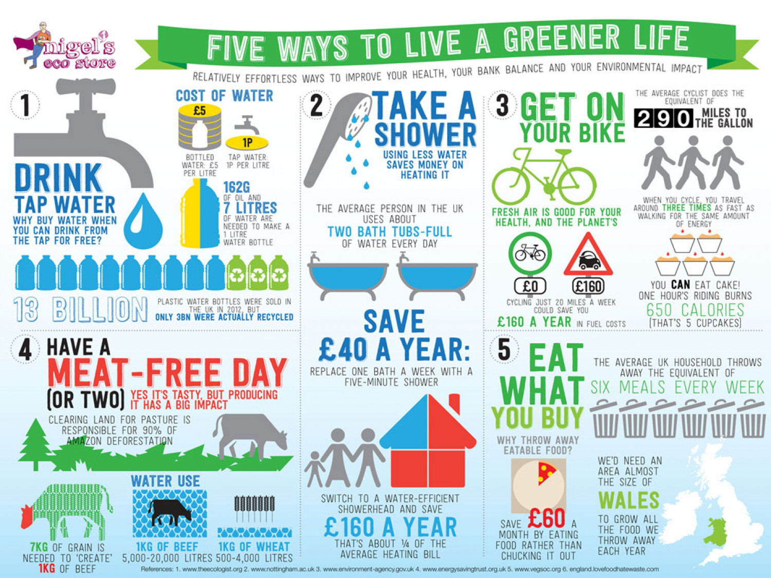 Five Ways To Live A Greener Life Visual Ly