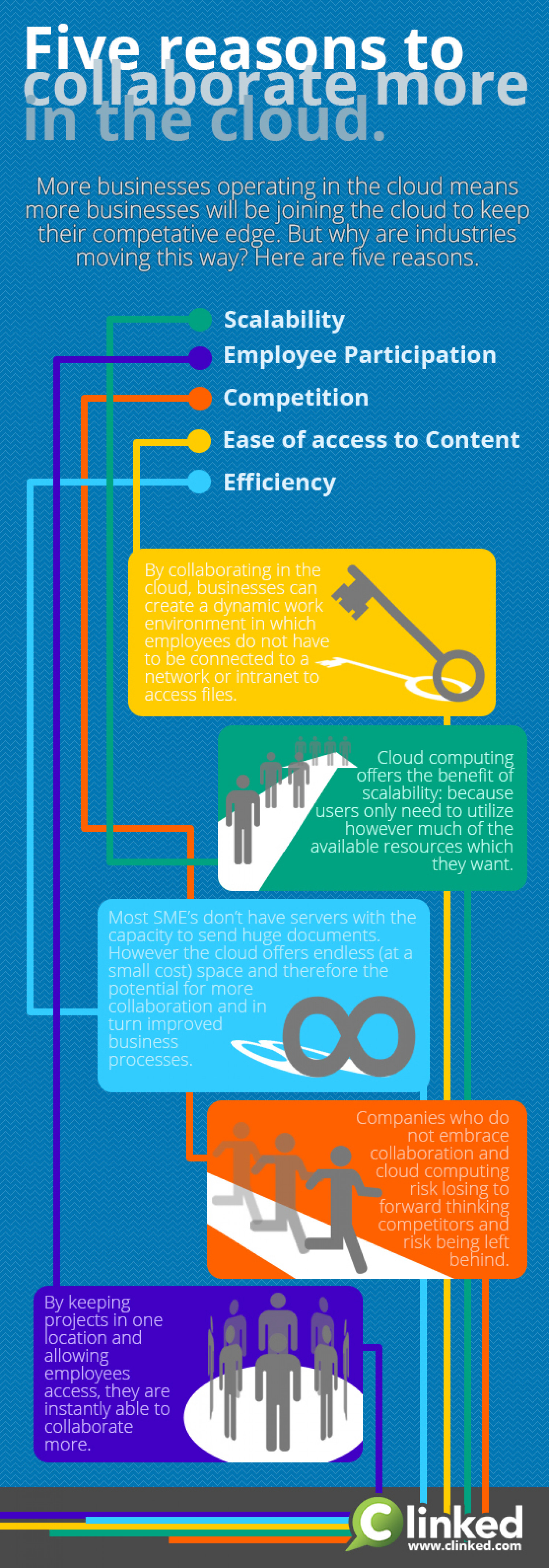 Five reasons to collaborate more in the Cloud Infographic