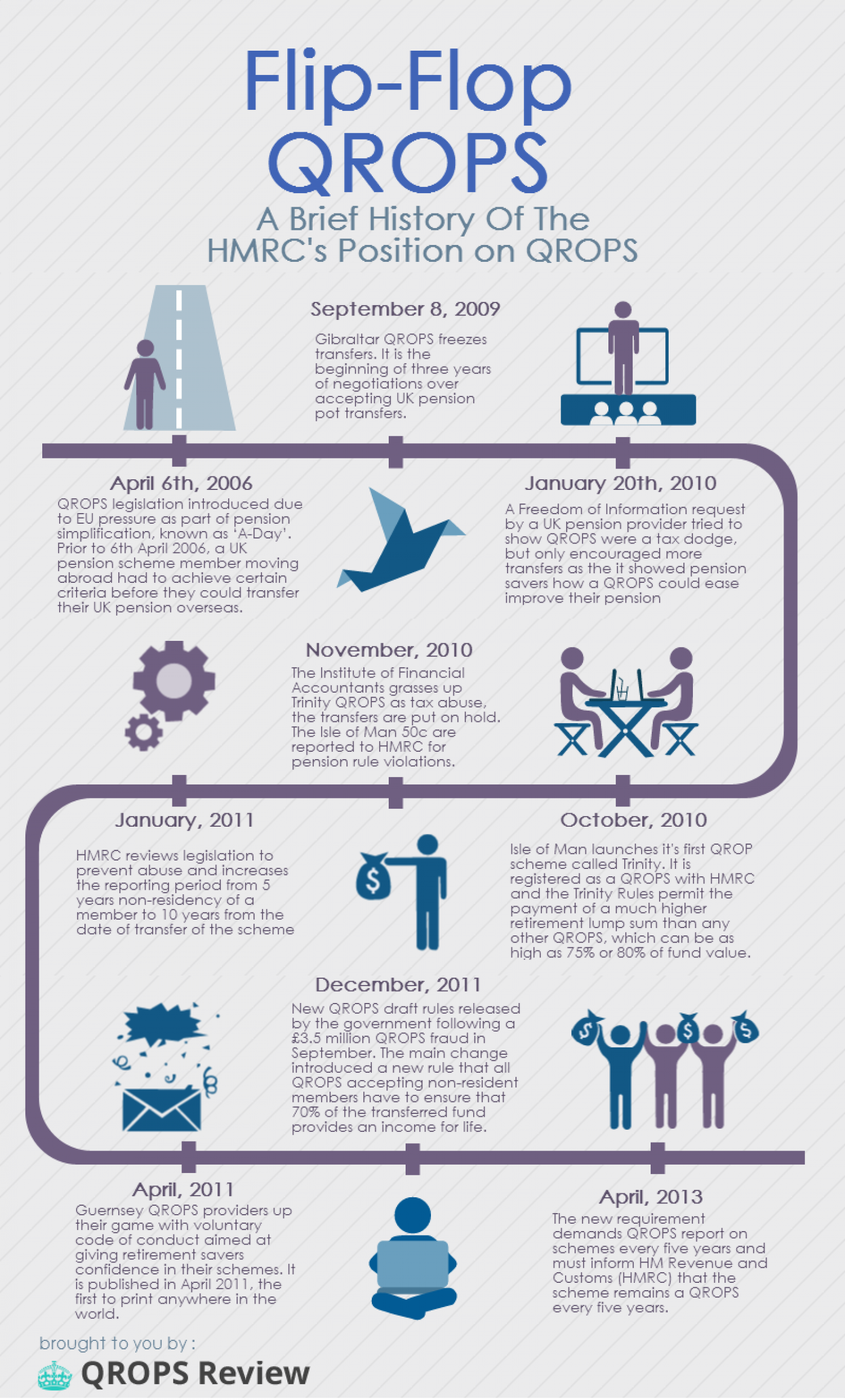 Flip-Flop QROPS: A Brief History of QROPS Infographic