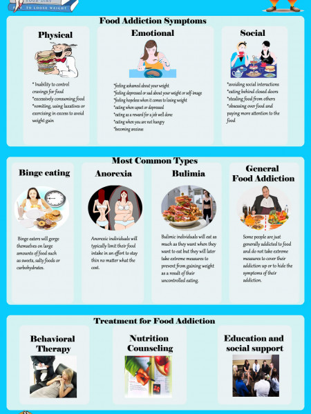 Food Addiction: Symptoms, Types and Treatment Infographic