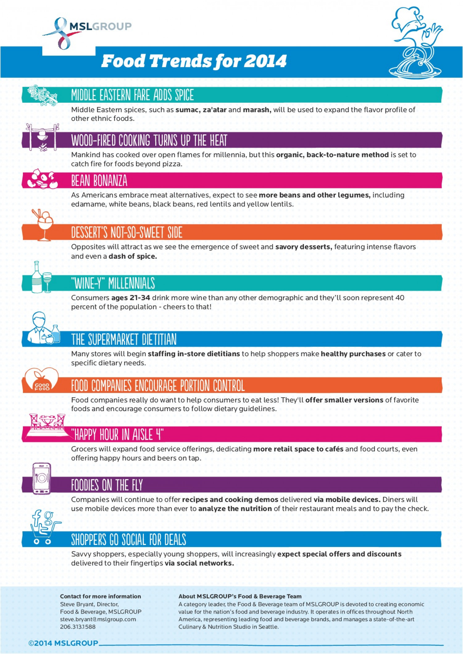 Food & Beverage Trends for 2014 Infographic