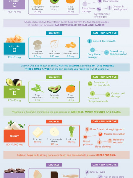 Foods High in Essential Vitamins and Minerals Infographic