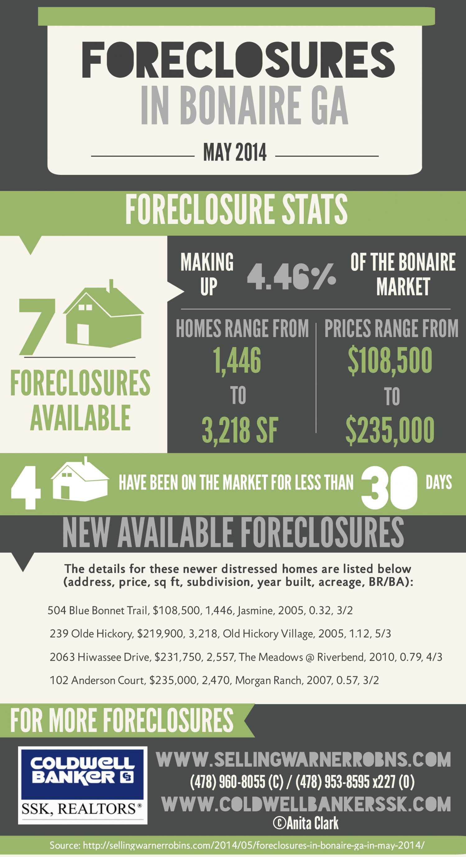 Foreclosures in Bonaire GA for May 2014 Infographic