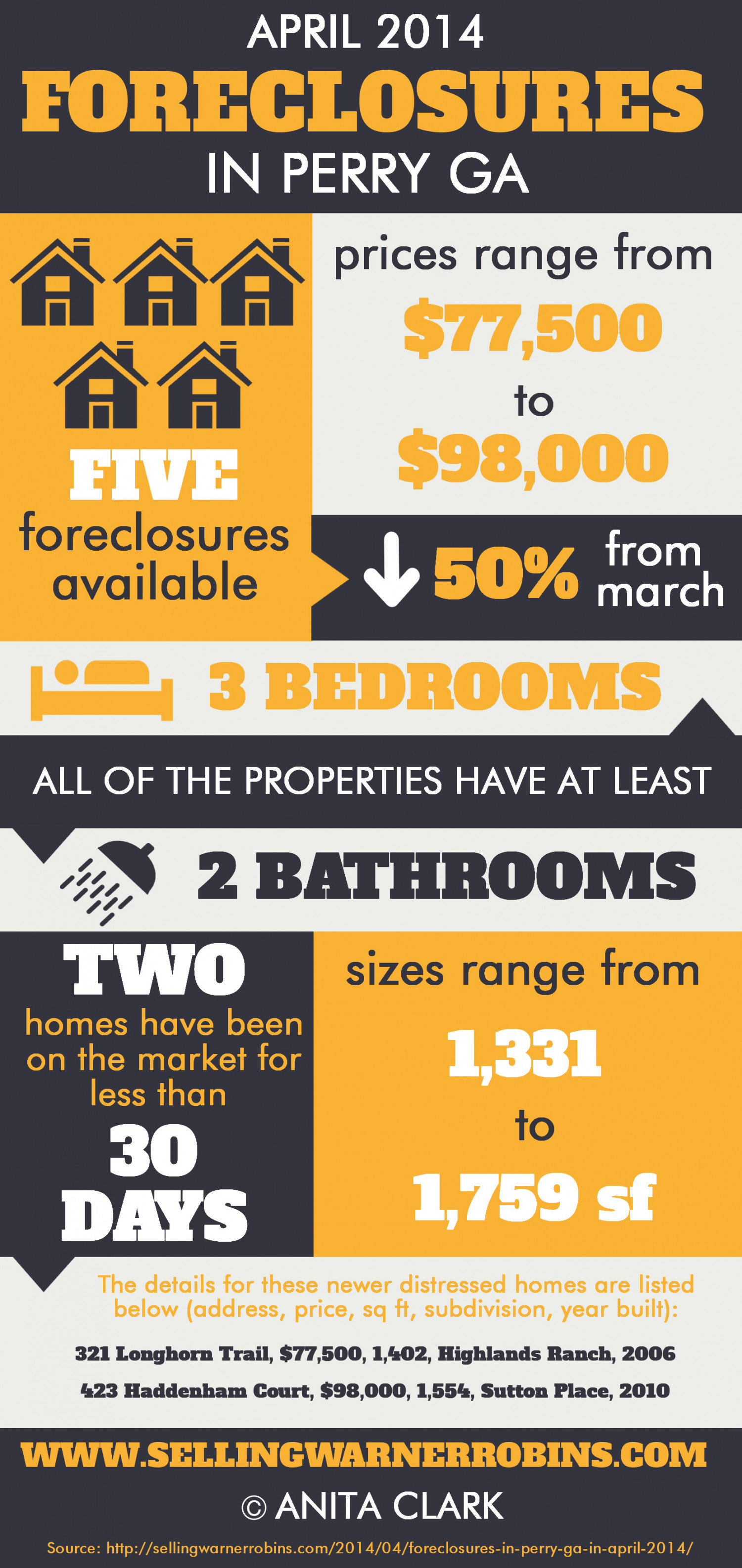 Foreclosures in Perry GA for April 2014 Infographic