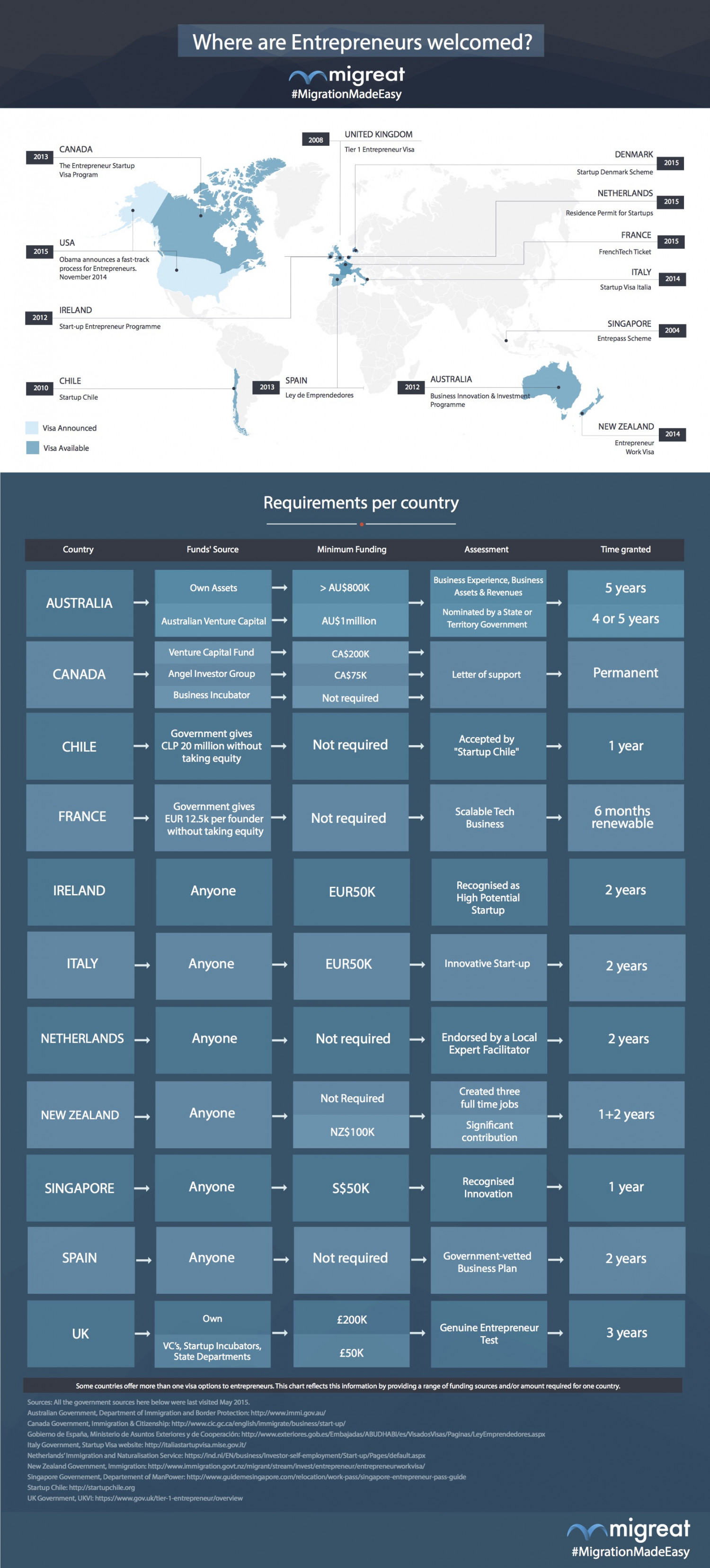 Foreign Entrepreneurs Visa Worldwide Compared Infographic