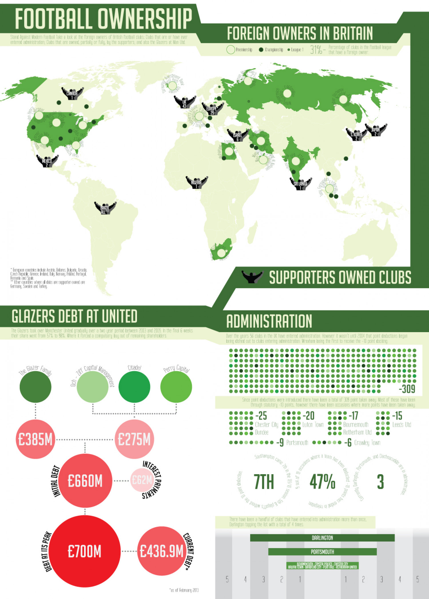 Foreign Owners in English Football Infographic