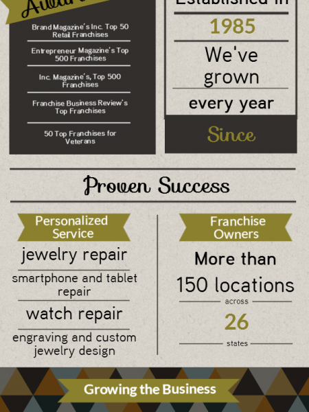Franchising with Fast-Fix Infographic