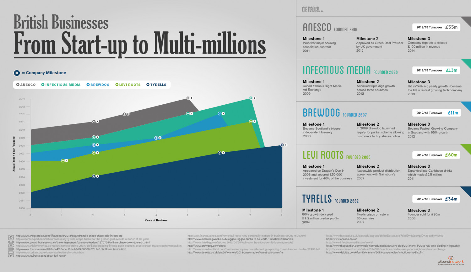 From Start-Up to Multi-Millions Infographic