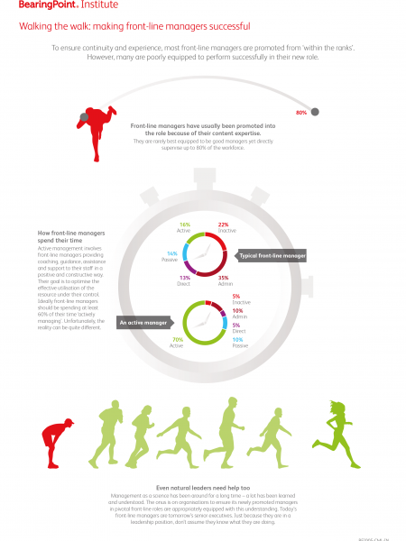 Front-line managers hold the key to staff performance Infographic