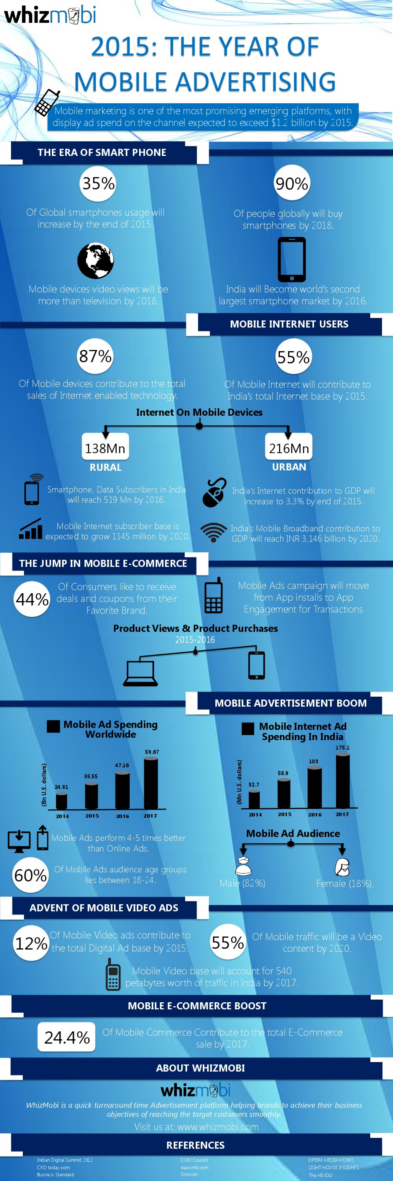 Future Of Mobile Advertising  Infographic