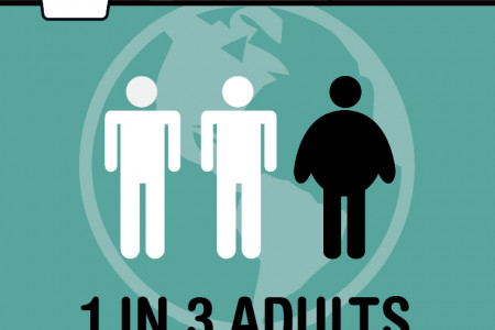 Future diets: Obesity is on the rise globally Infographic