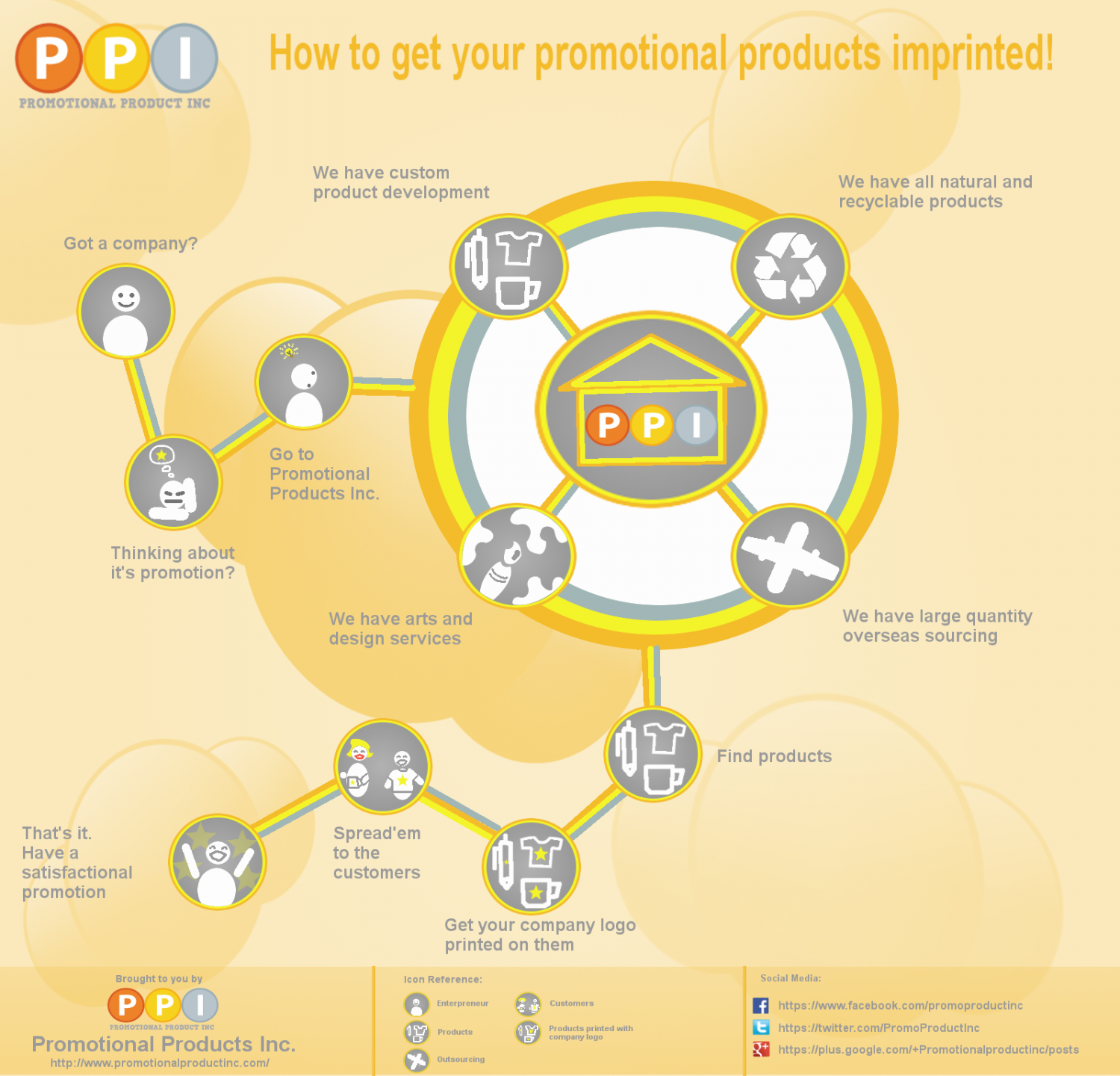 GET YOUR PROMOTIONAL PRODUCTS IMPRINTED Infographic
