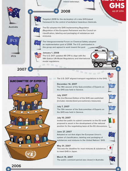 GHS: What's Next? Infographic