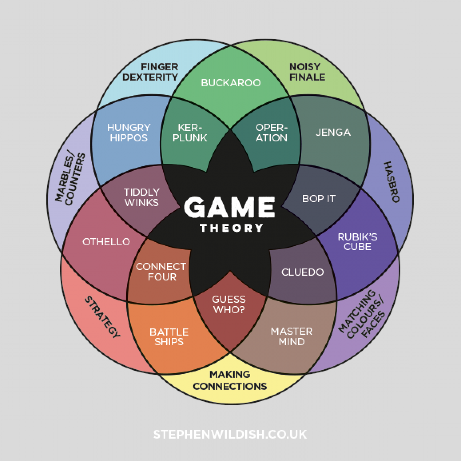 Game theory visual game theory infographic pooptronica Gallery
