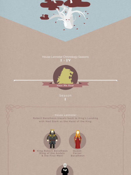Game of Thrones: A Chronology of the Houses Seasons 1-4 Infographic