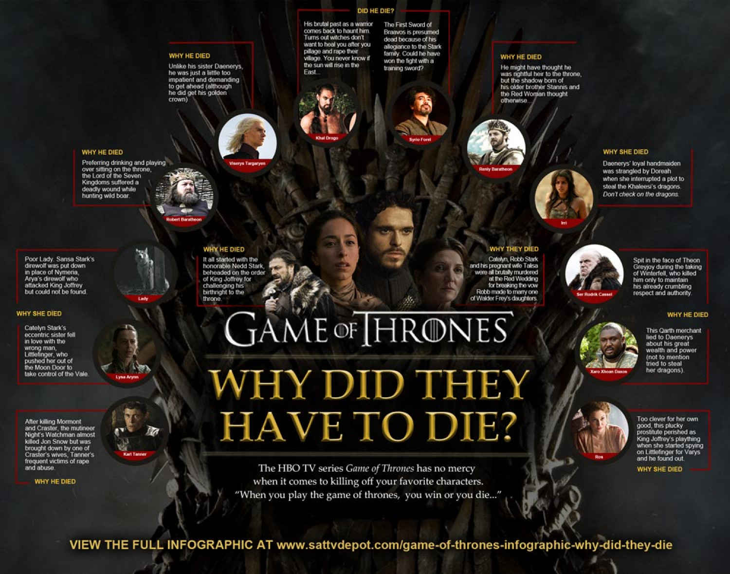 Game of Thrones: Why Did They Have to Die? Infographic