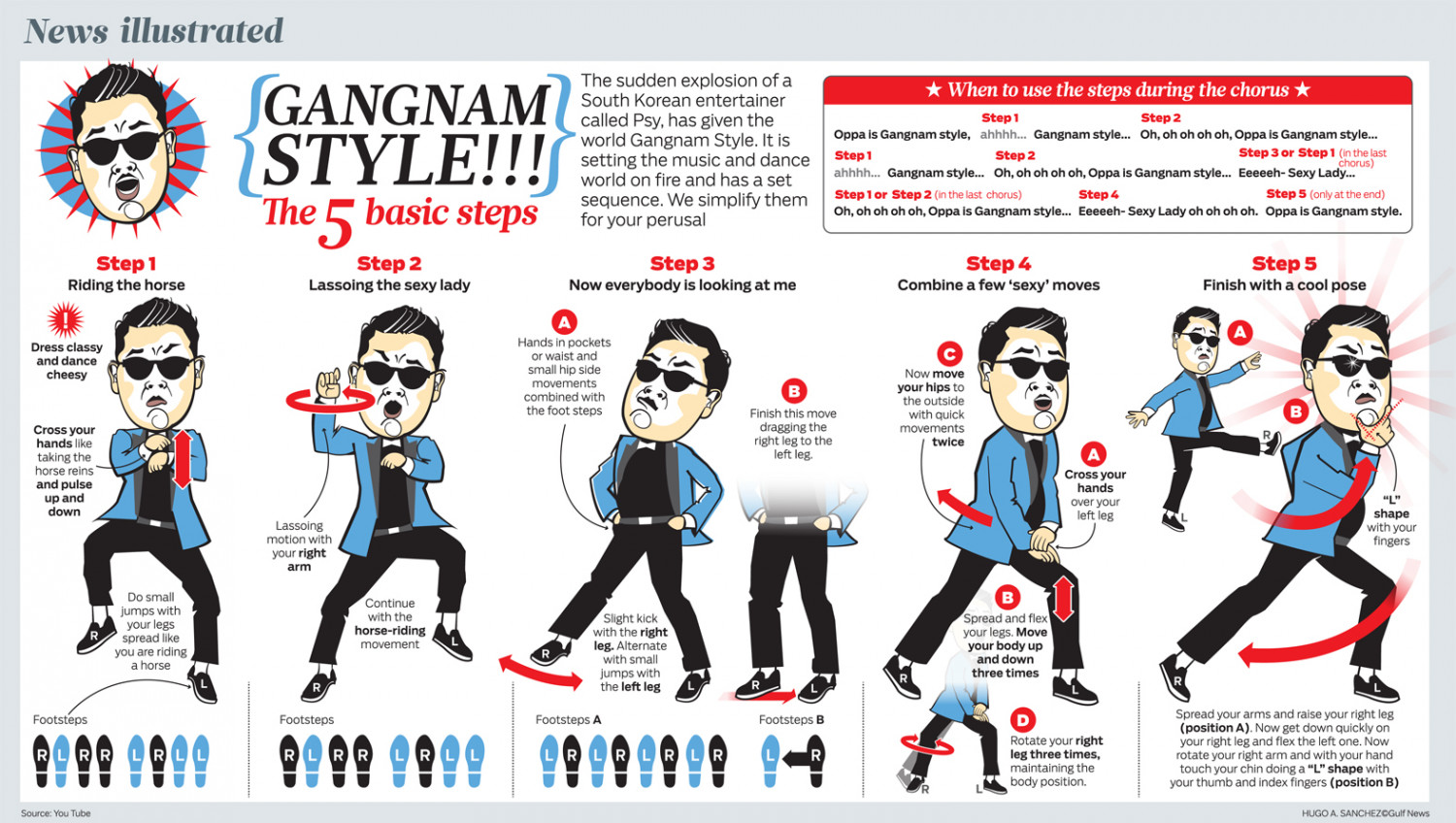 "Gangnam Style ""The 5 Basic Steps"" Infographic"