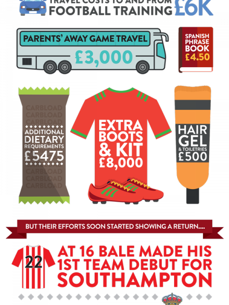 Gareth Bale Infographic: the cost of raising a footballing superstar Infographic
