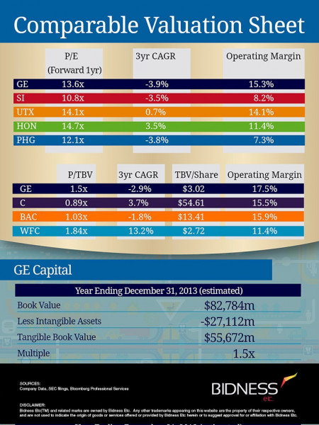 General Electric (GE) Valuation Sheet Infographic