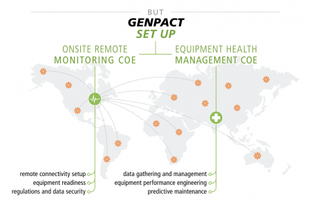 Genpact - Operationalizing the Internet of Things Infographic