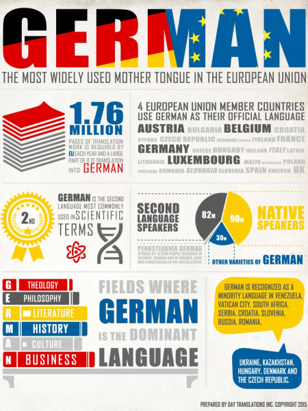 German Language Facts and Statistics - World Language Guide Infographic