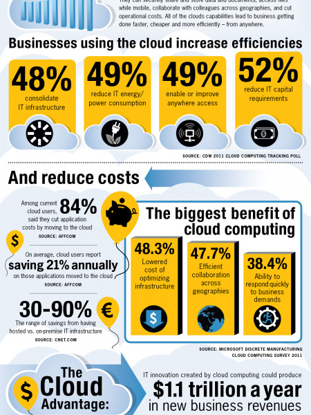 Getting Ahead in the Cloud Infographic
