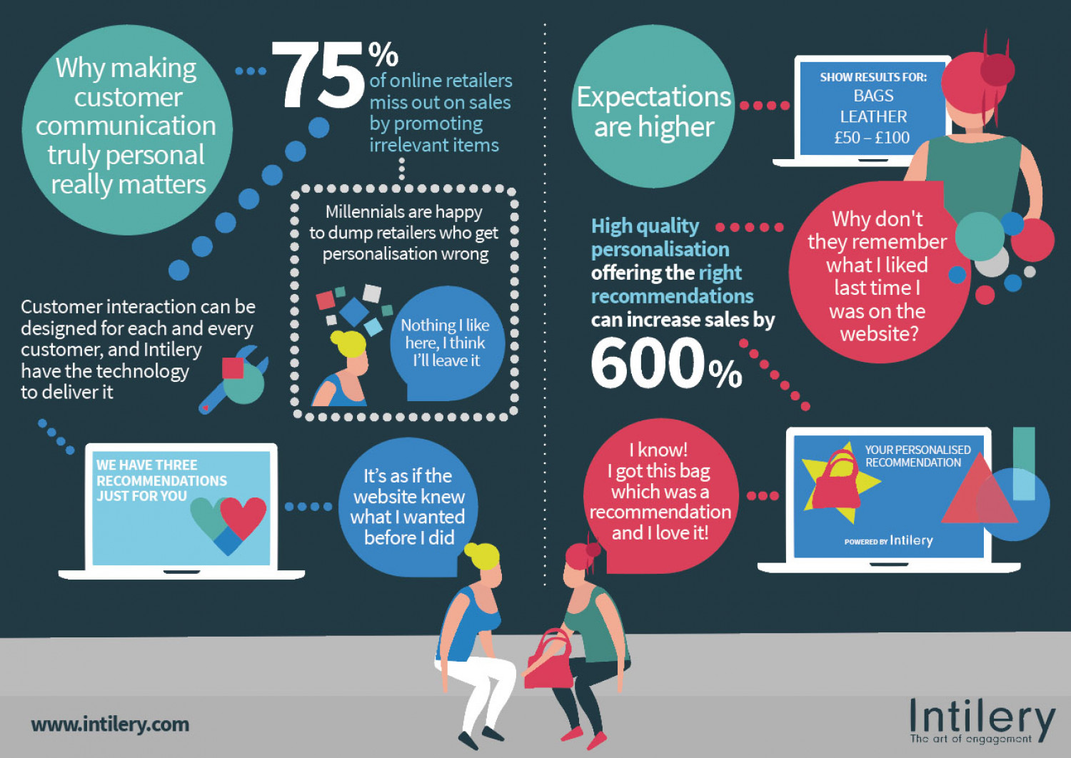 Getting personalisation right is more important than ever Infographic