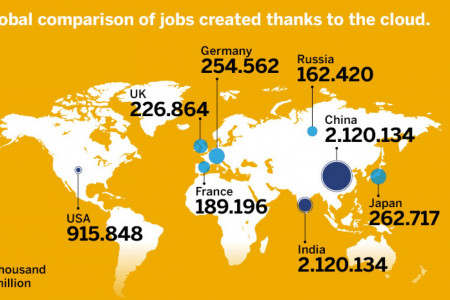 Global Comparison of Jobs Created Thanks to the Cloud Infographic