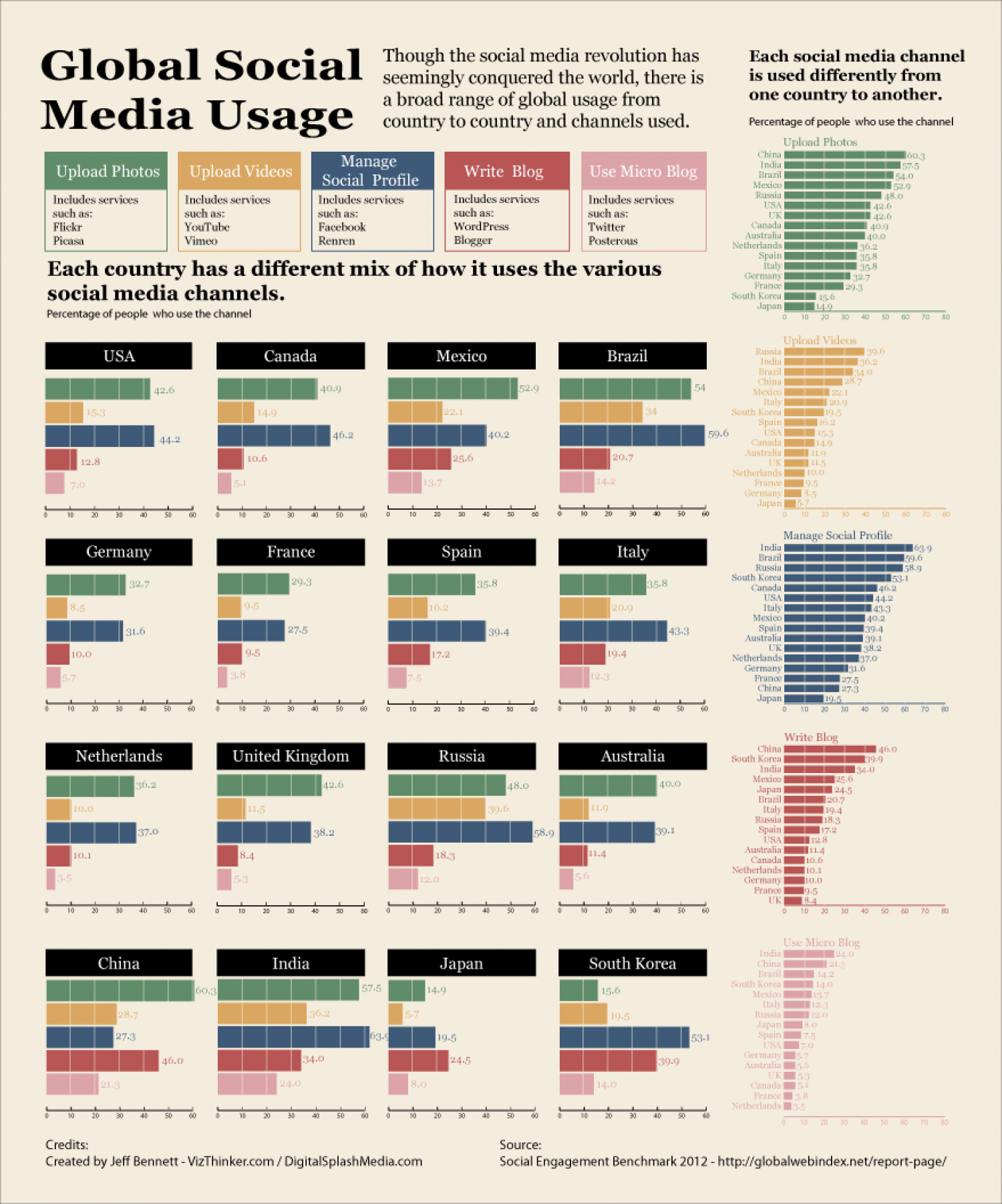 Global Media Users: Global Social Media Usage