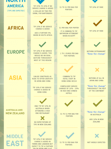Global Tipping Etiquette Infographic