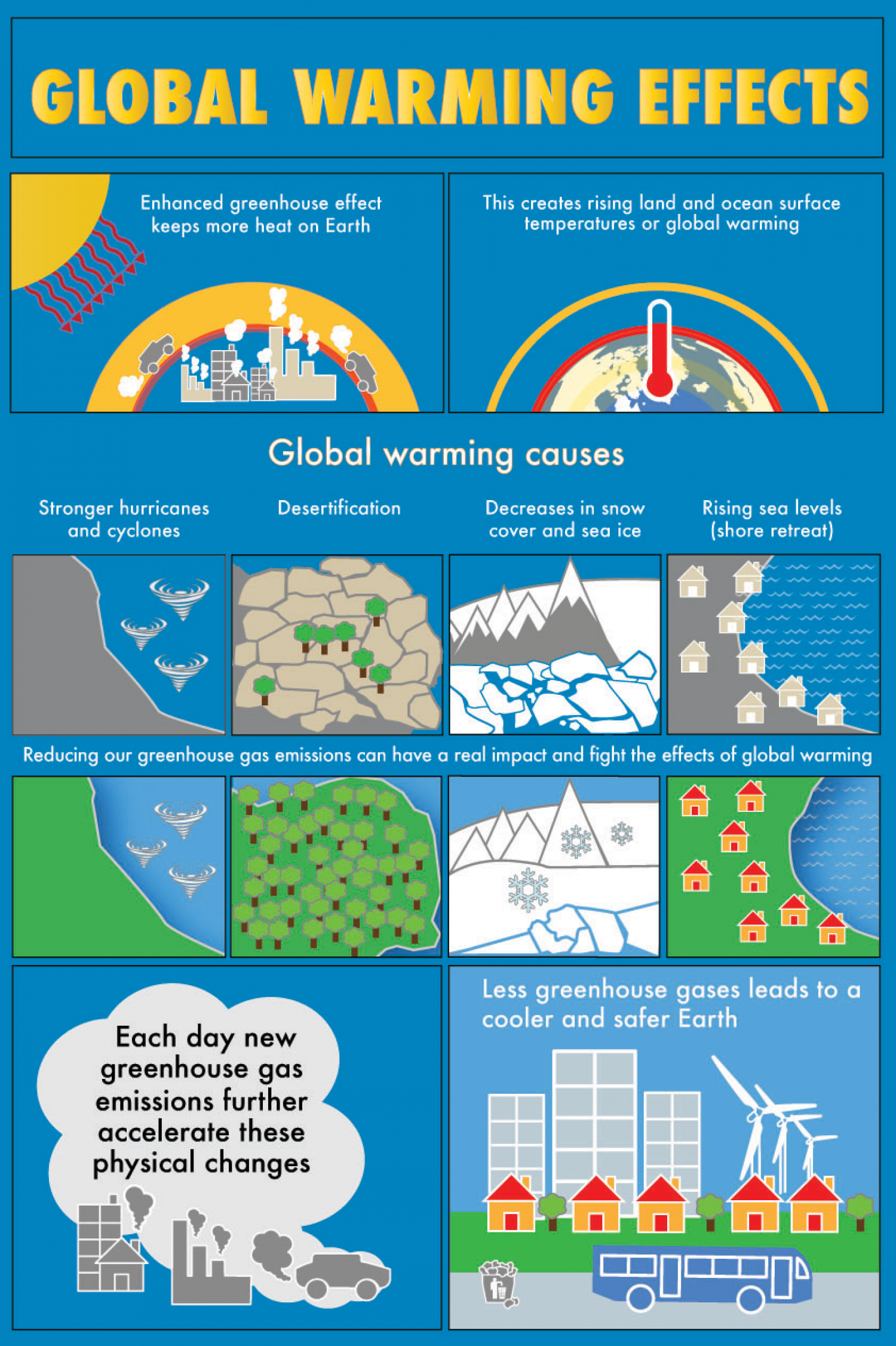 Global warming causes and effects | Visual.ly