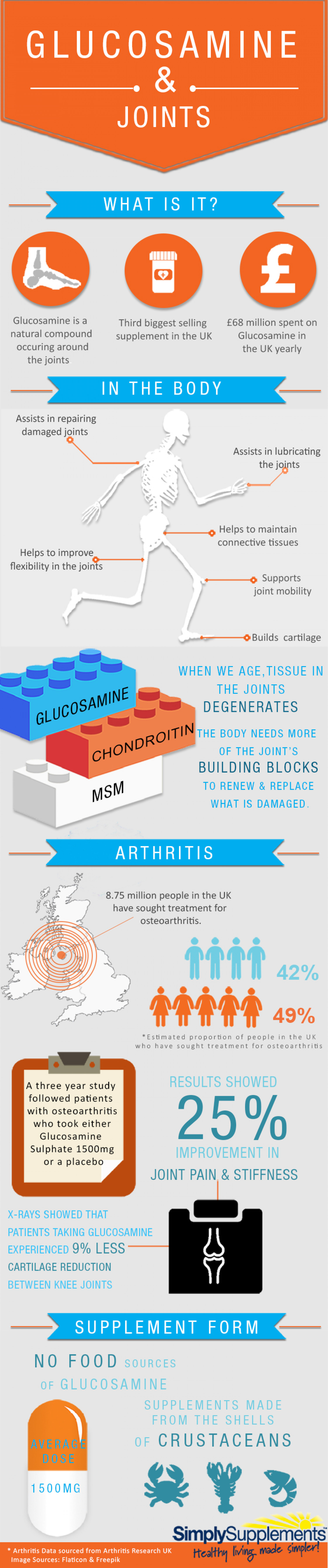 Glucosamine and Joints  Infographic