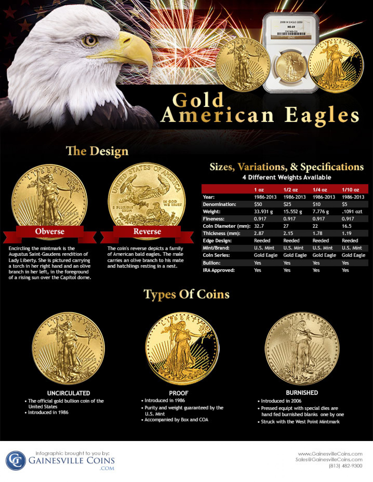 American Gold Eagle Coins Infographic